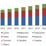 KH. amino-acids-market